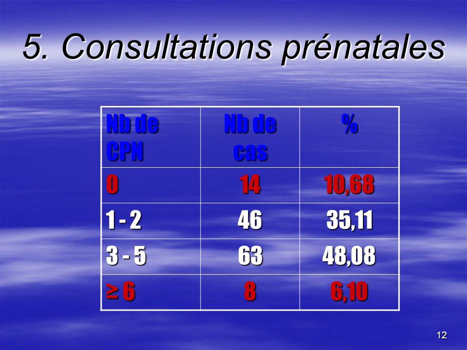 12 5. Consultations prénatales Nb de CPN Nb de cas % 01410,68 1 - 2 4635,11 3 - 5 6348,08 686,10