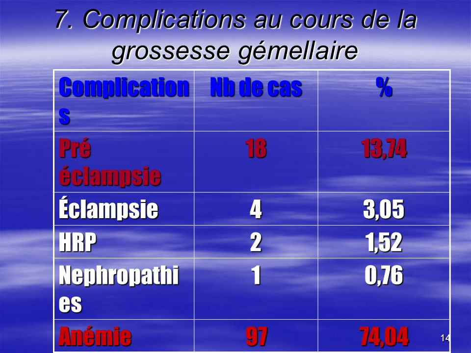 14 7. Complications au cours de la grossesse gémellaire Complication s Nb de cas % Pré éclampsie 1813,74 Éclampsie43,05 HRP21,52 Nephropathi es 10,76