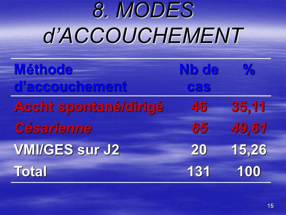15 8. MODES dACCOUCHEMENT Méthode daccouchement Nb de cas % Accht spontané/dirigé 4635,11 Césarienne6549,61 VMI/GES sur J2 2015,26 Total131100
