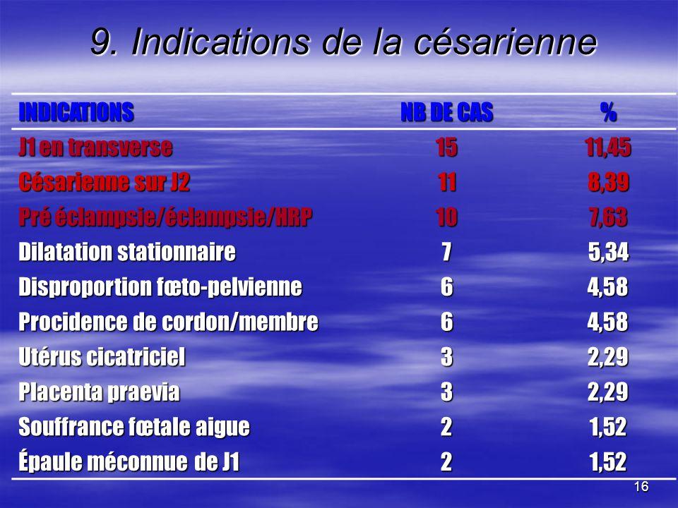 16 9. Indications de la césarienne INDICATIONS NB DE CAS % J1 en transverse 1511,45 Césarienne sur J2 118,39 Pré éclampsie/éclampsie/HRP 107,63 Dilata