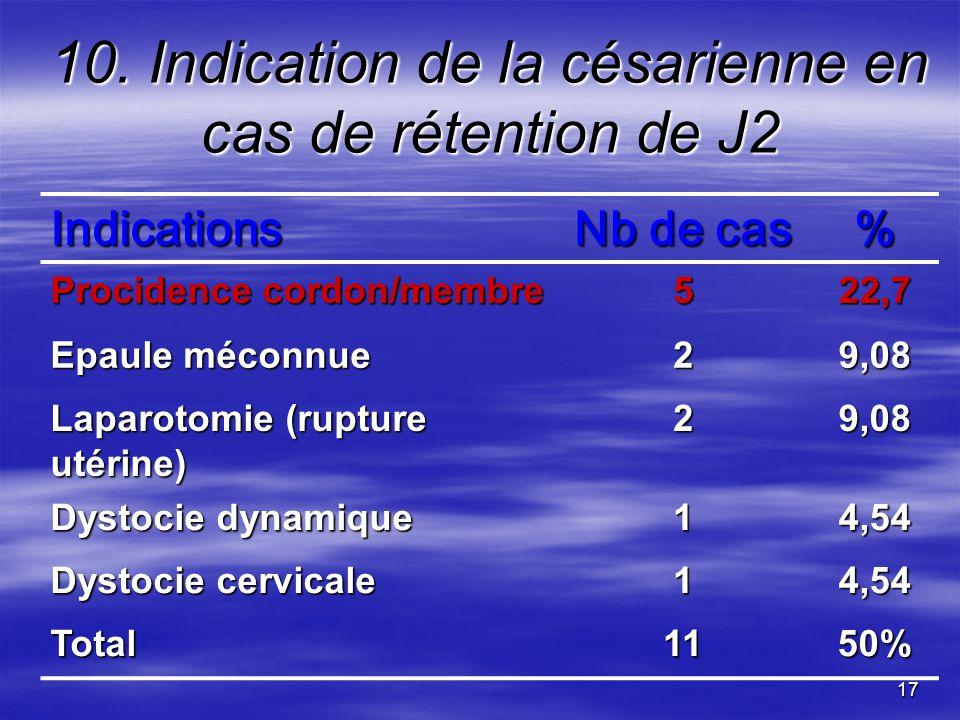 17 10. Indication de la césarienne en cas de rétention de J2 Indications Nb de cas % Procidence cordon/membre 522,7 Epaule méconnue 29,08 Laparotomie