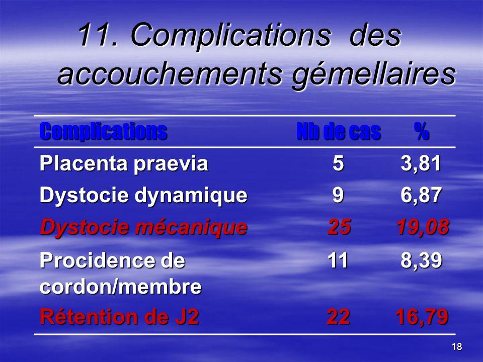 18 11. Complications des accouchements gémellaires Complications Nb de cas % Placenta praevia 53,81 Dystocie dynamique 96,87 Dystocie mécanique 2519,0