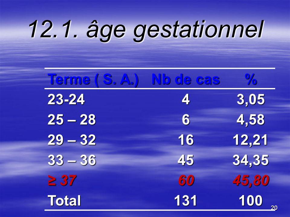 20 12.1. âge gestationnel Terme ( S. A.) Nb de cas % 23-2443,05 25 – 28 64,58 29 – 32 1612,21 33 – 36 4534,35 37 376045,80 Total131100