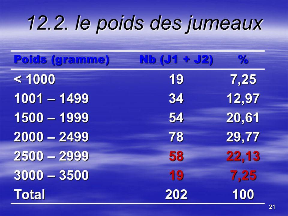 21 12.2. le poids des jumeaux Poids (gramme) Nb (J1 + J2) % < 1000 197,25 1001 – 1499 3412,97 1500 – 1999 5420,61 2000 – 2499 7829,77 2500 – 2999 5822