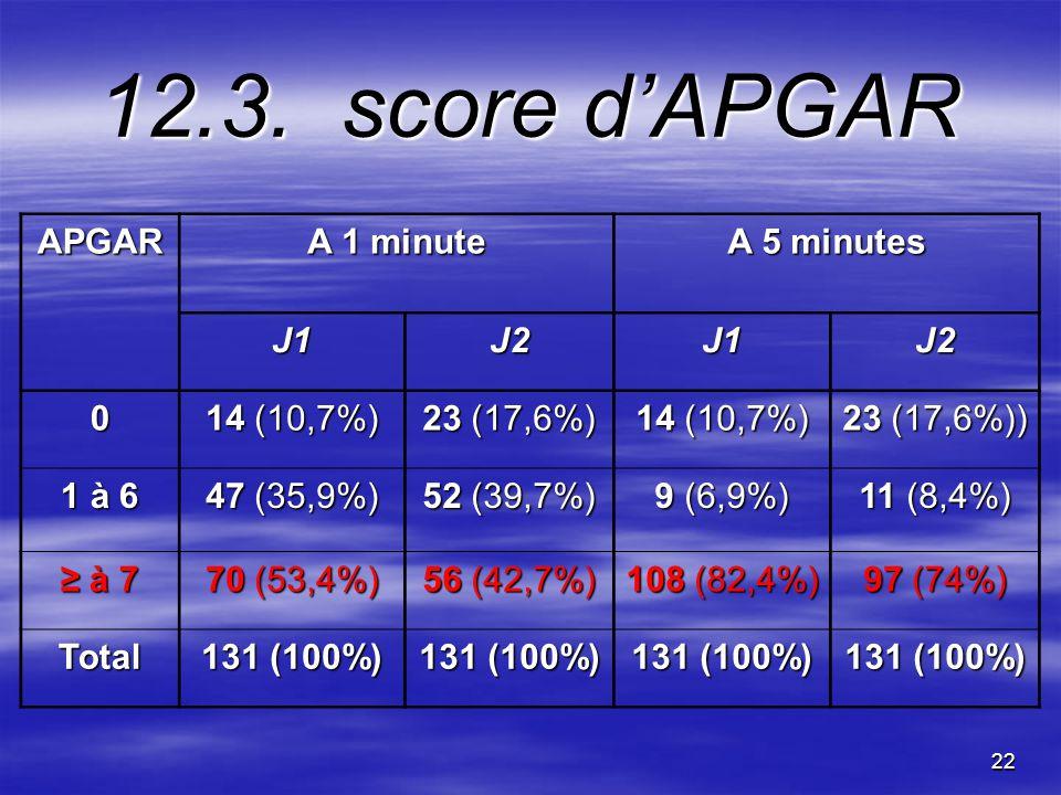 22 12.3. score dAPGAR APGAR A 1 minute A 5 minutes J1J2J1J2 0 14 (10,7%) 23 (17,6%) 14 (10,7%) 23 (17,6%)) 1 à 6 47 (35,9%) 52 (39,7%) 9 (6,9%) 11 (8,
