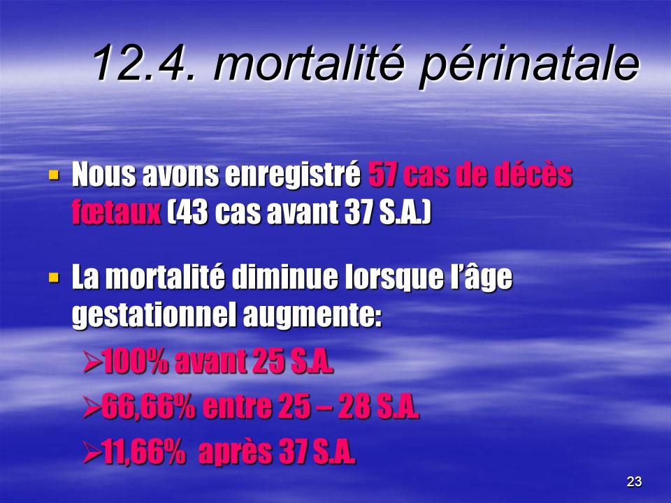 23 12.4. mortalité périnatale Nous avons enregistré 57 cas de décès fœtaux (43 cas avant 37 S.A.) Nous avons enregistré 57 cas de décès fœtaux (43 cas