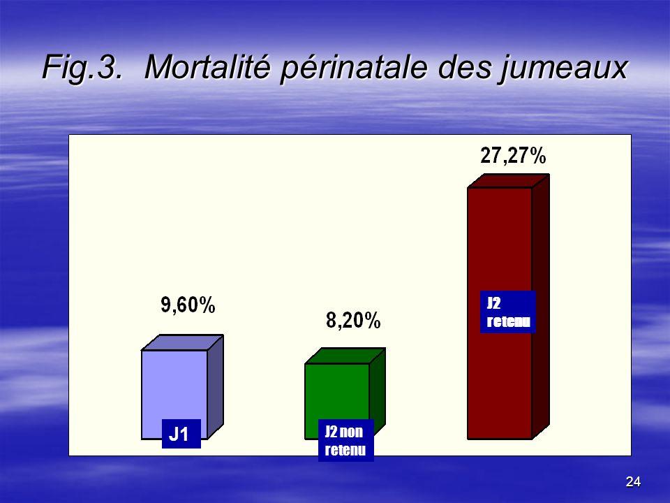 24 Fig.3. Mortalité périnatale des jumeaux J1 J2 retenu J2 non retenu