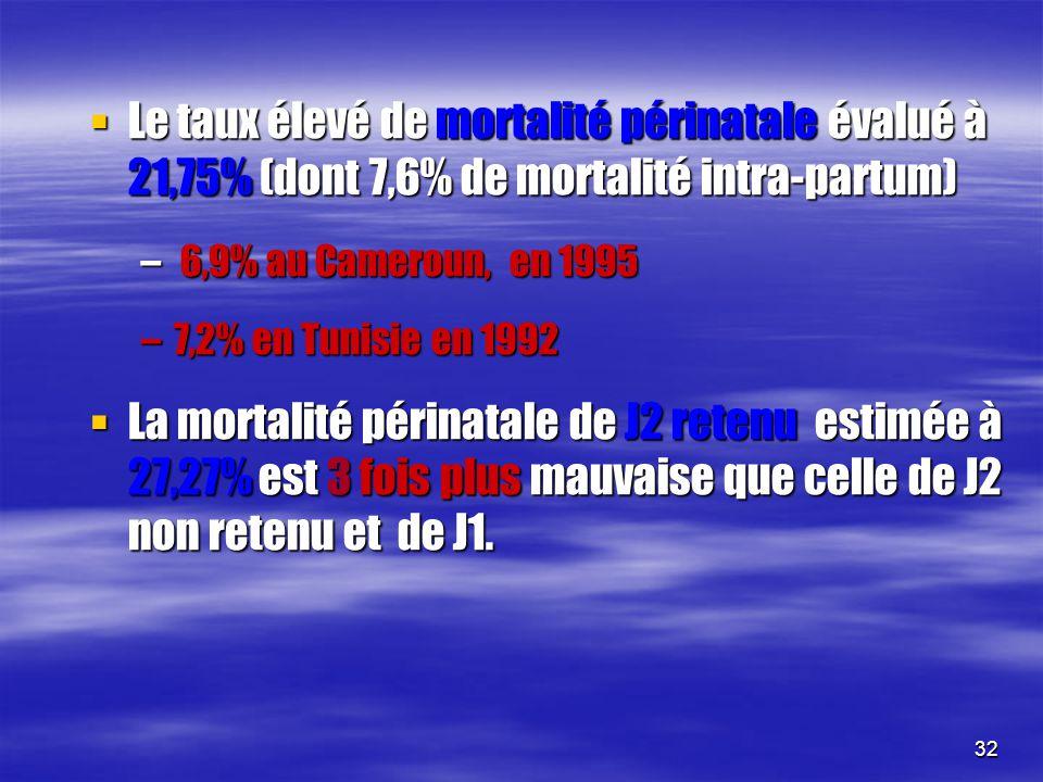 32 Le taux élevé de mortalité périnatale évalué à 21,75% (dont 7,6% de mortalité intra-partum) Le taux élevé de mortalité périnatale évalué à 21,75% (