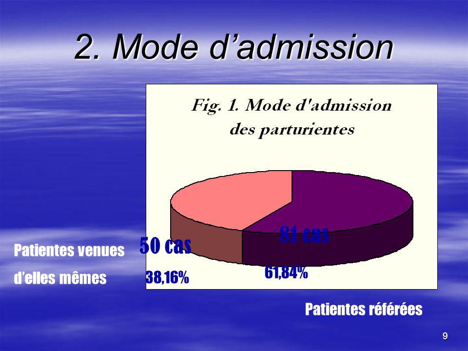 9 2. Mode dadmission Patientes venues delles mêmes 50 cas 38,16% Patientes référées 81 cas 61,84%