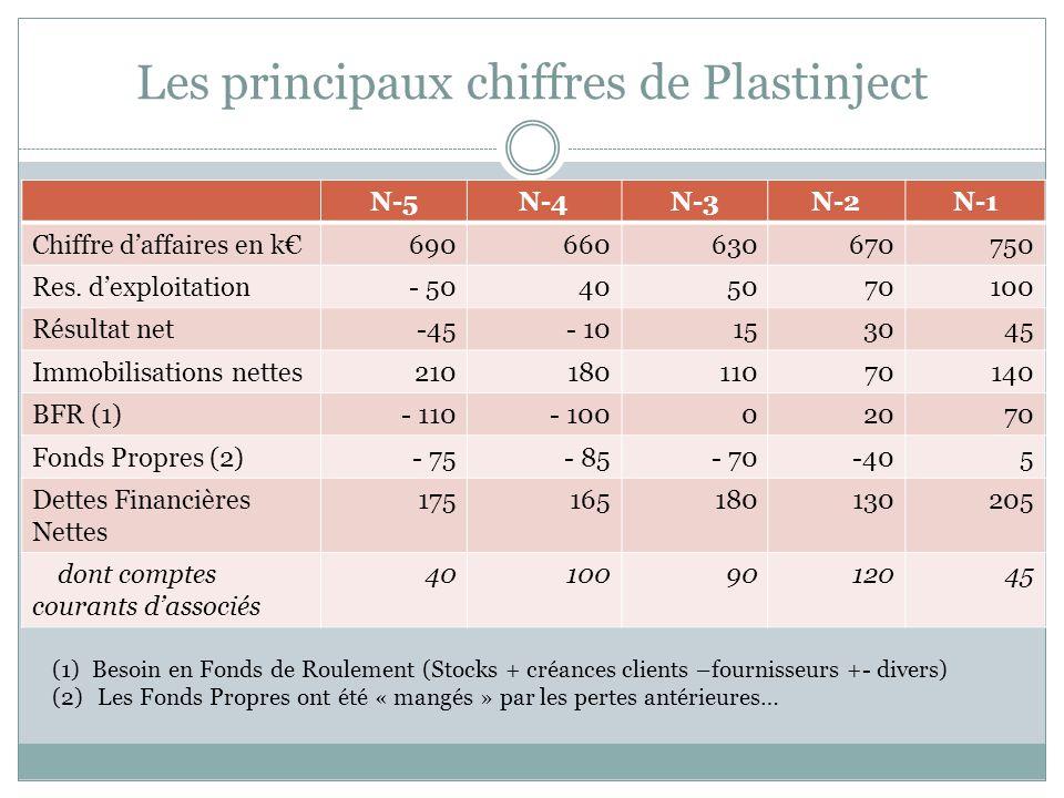 Les principaux chiffres de Plastinject N-5N-4N-3N-2N-1 Chiffre daffaires en k690660630670750 Res. dexploitation- 50405070100 Résultat net-45- 10153045