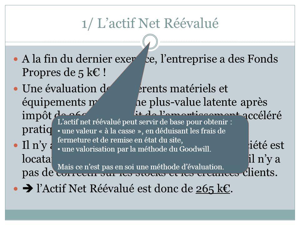1/ Lactif Net Réévalué A la fin du dernier exercice, lentreprise a des Fonds Propres de 5 k ! Une évaluation des différents matériels et équipements m