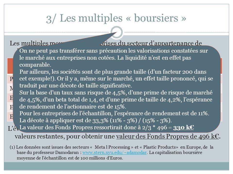 3/ Les multiples « boursiers » Les multiples moyens des entreprises du secteur dappartenance de Plastinject sont les suivants (1) : En milliers dEuros