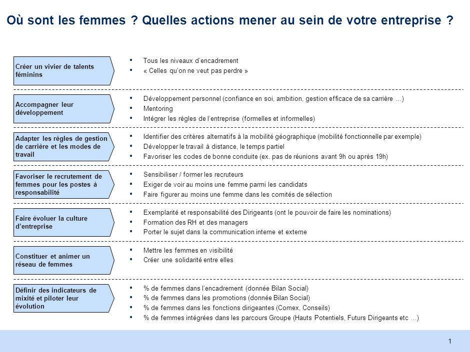 McKinsey & Company | 1 Où sont les femmes . Quelles actions mener au sein de votre entreprise .