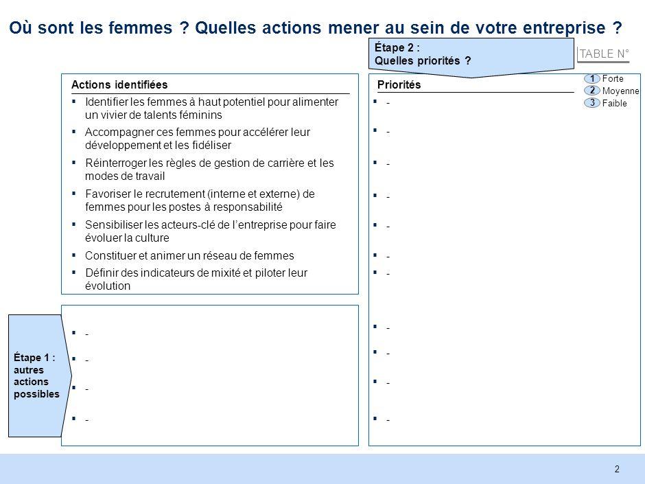 McKinsey & Company | 2 Où sont les femmes . Quelles actions mener au sein de votre entreprise .