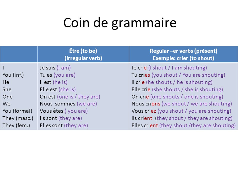 Coin de grammaire Être (to be) (irregular verb) Regular –er verbs (présent) Exemple: crier (to shout) I You (inf.) He She One We You (formal) They (masc.) They (fem.) Je suis (I am) Tu es (you are) Il est (he is) Elle est (she is) On est (one is / they are) Nous sommes (we are) Vous êtes ( you are) Ils sont (they are) Elles sont (they are) Je crie (I shout / I am shouting) Tu cries (you shout / You are shouting) Il crie (he shouts / he is shouting) Elle crie (she shouts / she is shouting) On crie (one shouts / one is shouting) Nous crions (we shout / we are shouting) Vous criez (you shout / you are shouting) Ils crient (they shout / they are shouting) Elles crient (they shout /they are shouting)