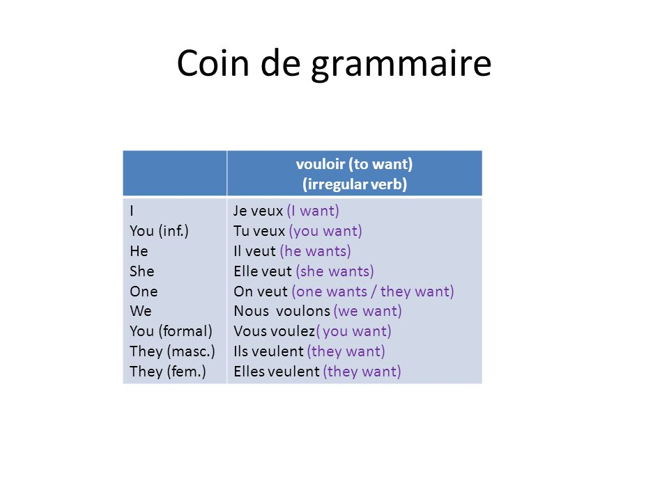 Coin de grammaire vouloir (to want) (irregular verb) I You (inf.) He She One We You (formal) They (masc.) They (fem.) Je veux (I want) Tu veux (you want) Il veut (he wants) Elle veut (she wants) On veut (one wants / they want) Nous voulons (we want) Vous voulez( you want) Ils veulent (they want) Elles veulent (they want)