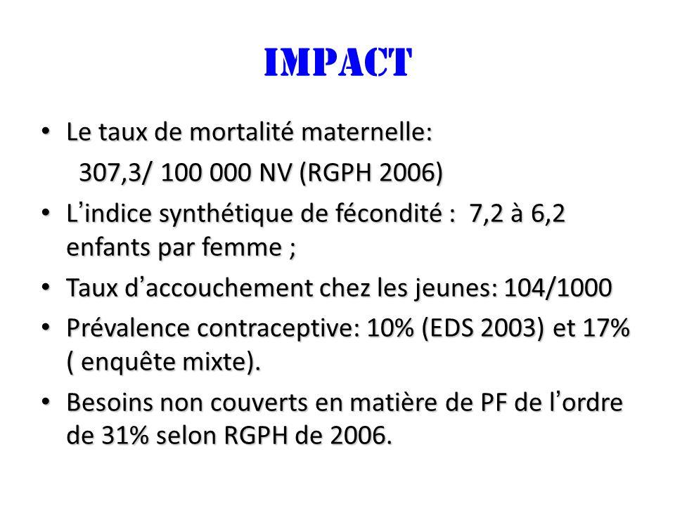 impact Le taux de mortalité maternelle: Le taux de mortalité maternelle: 307,3/ 100 000 NV (RGPH 2006) 307,3/ 100 000 NV (RGPH 2006) Lindice synthétique de fécondité : 7,2 à 6,2 enfants par femme ; Lindice synthétique de fécondité : 7,2 à 6,2 enfants par femme ; Taux daccouchement chez les jeunes: 104/1000 Taux daccouchement chez les jeunes: 104/1000 Prévalence contraceptive: 10% (EDS 2003) et 17% ( enquête mixte).
