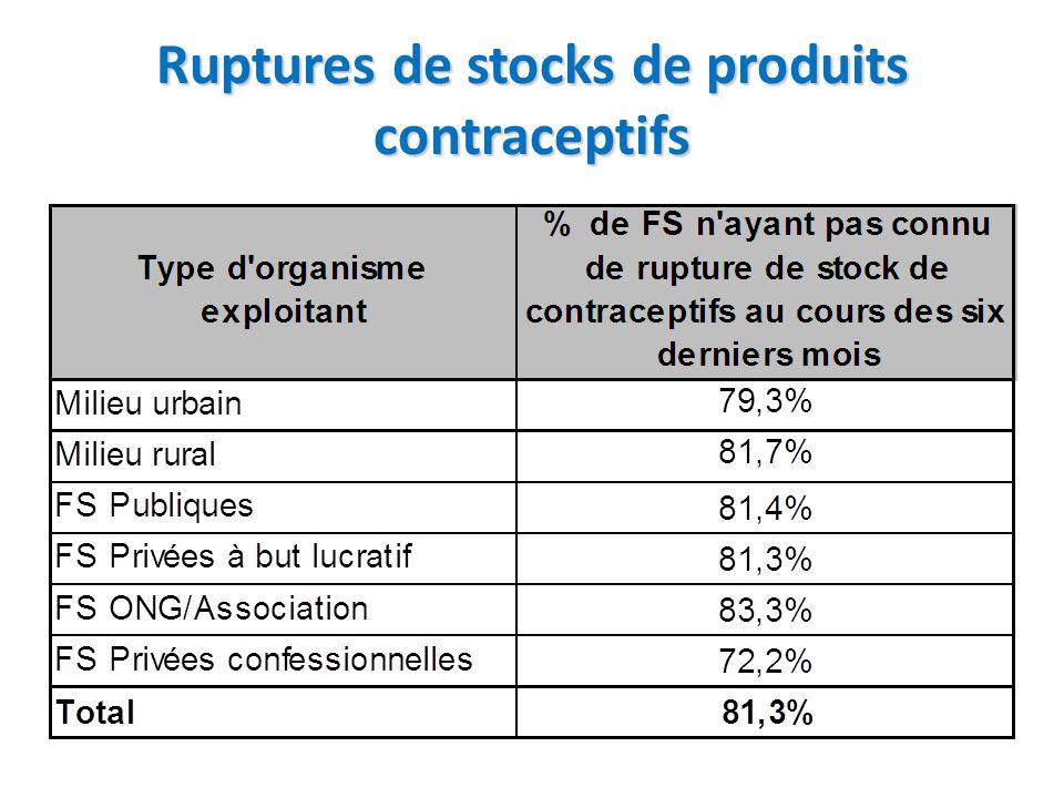 Ruptures de stocks de produits contraceptifs
