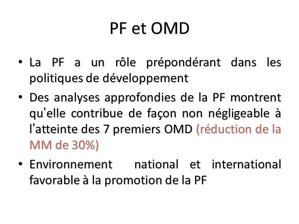 PF et OMD La PF a un rôle prépondérant dans les politiques de développement La PF a un rôle prépondérant dans les politiques de développement Des analyses approfondies de la PF montrent quelle contribue de façon non négligeable à latteinte des 7 premiers OMD (réduction de la MM de 30%) Des analyses approfondies de la PF montrent quelle contribue de façon non négligeable à latteinte des 7 premiers OMD (réduction de la MM de 30%) Environnement national et international favorable à la promotion de la PF Environnement national et international favorable à la promotion de la PF