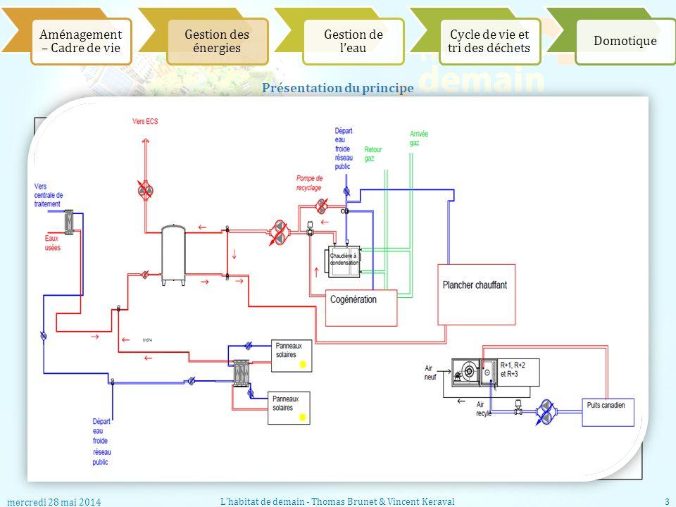 Aménagement – Cadre de vie Gestion des énergies Gestion de leau Cycle de vie et tri des déchets Domotique Présentation du principe Matériel de la sall