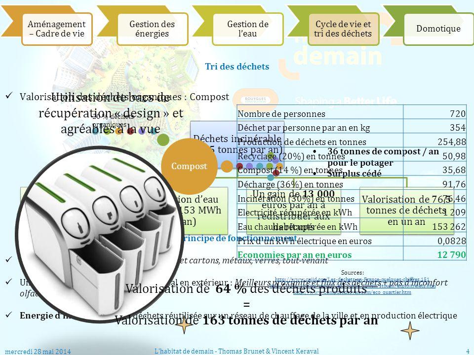 Déchets incinérable (76,5 tonnes par an) Énergie électrique (1200 kWh par an) Production deau chaude (153 MWh par an) Un gain de 13 000 euros par an à