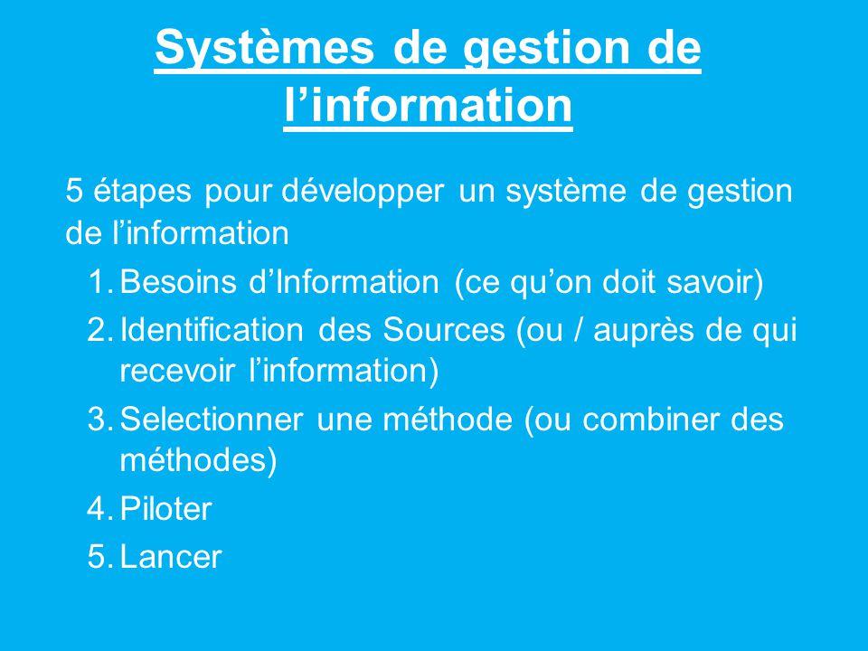 Systèmes de gestion de linformation 5 étapes pour développer un système de gestion de linformation 1.Besoins dInformation (ce quon doit savoir) 2.Identification des Sources (ou / auprès de qui recevoir linformation) 3.Selectionner une méthode (ou combiner des méthodes) 4.Piloter 5.Lancer