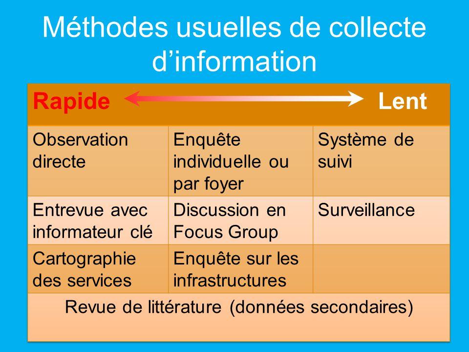 Méthodes usuelles de collecte dinformation