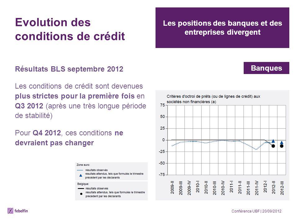 Evolution des conditions de crédit Résultats BLS septembre 2012 Les conditions de crédit sont devenues plus strictes pour la première fois en Q3 2012