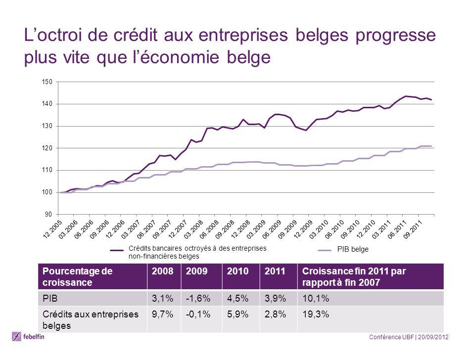 Loctroi de crédit aux entreprises belges progresse plus vite que léconomie belge Pourcentage de croissance 2008200920102011Croissance fin 2011 par rapport à fin 2007 PIB3,1%-1,6%4,5%3,9%10,1% Crédits aux entreprises belges 9,7%-0,1%5,9%2,8%19,3% Conférence UBF | 20/09/2012 Crédits bancaires octroyés à des entreprises non-financières belges PIB belge