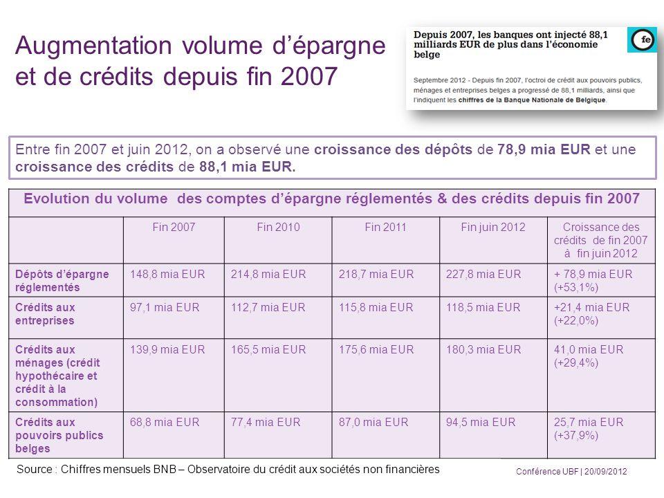 Evolution du volume des comptes dépargne réglementés & des crédits depuis fin 2007 Fin 2007Fin 2010Fin 2011Fin juin 2012Croissance des crédits de fin