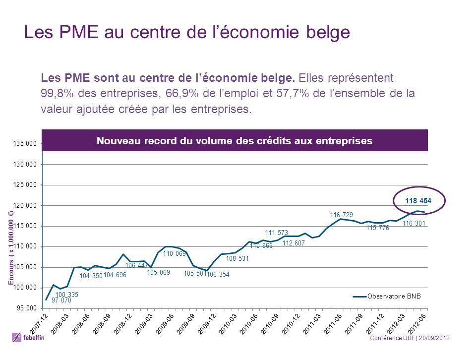 Les PME au centre de léconomie belge Les PME sont au centre de léconomie belge. Elles représentent 99,8% des entreprises, 66,9% de lemploi et 57,7% de