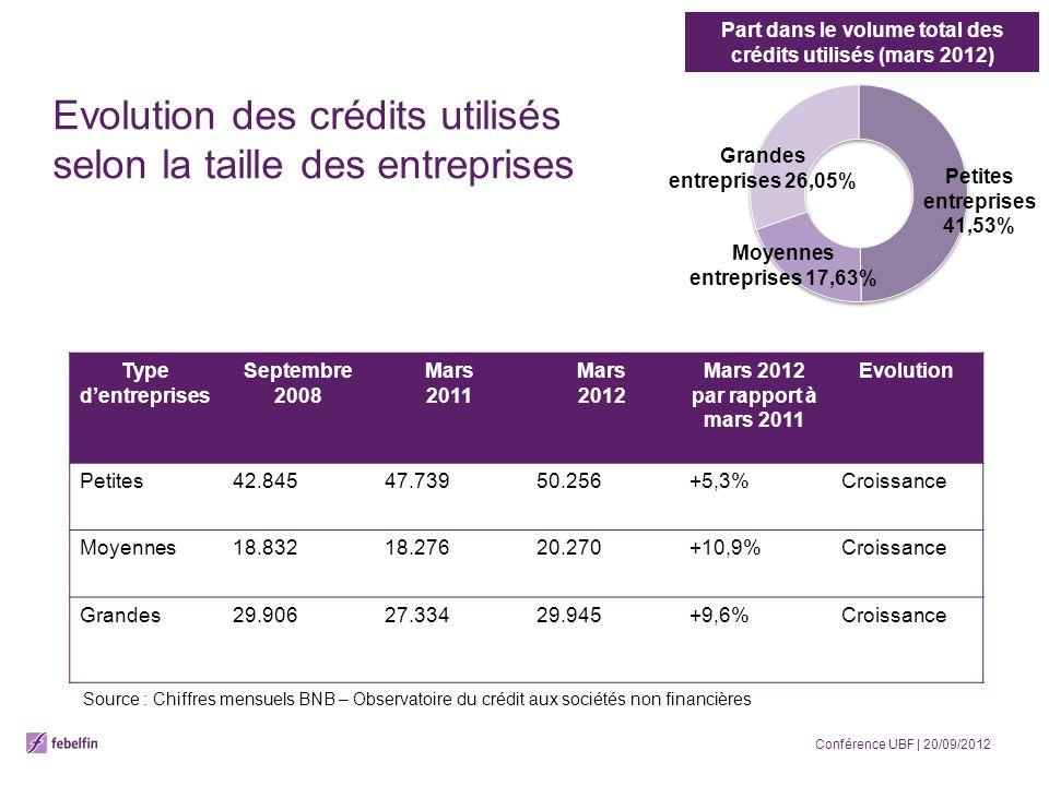 Evolution des crédits utilisés selon la taille des entreprises Type dentreprises Septembre 2008 Mars 2011 Mars 2012 Mars 2012 par rapport à mars 2011 Evolution Petites42.84547.73950.256+5,3%Croissance Moyennes18.83218.27620.270+10,9%Croissance Grandes29.90627.33429.945+9,6%Croissance Petites entreprises 41,53% Grandes entreprises 26,05% Moyennes entreprises 17,63% Part dans le volume total des crédits utilisés (mars 2012) Source : Chiffres mensuels BNB – Observatoire du crédit aux sociétés non financières Conférence UBF | 20/09/2012