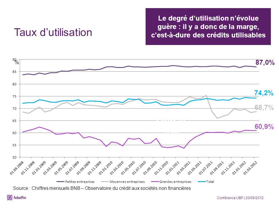 2012 – Q2 : Recul de la demande Baisse du nombre (-12,2%) Baisse du montant (-3,4%) Demandes de crédit Source : Chiffres Febelfin – Baromètre trimestriel du crédit aux entreprises Conférence UBF   20/09/2012
