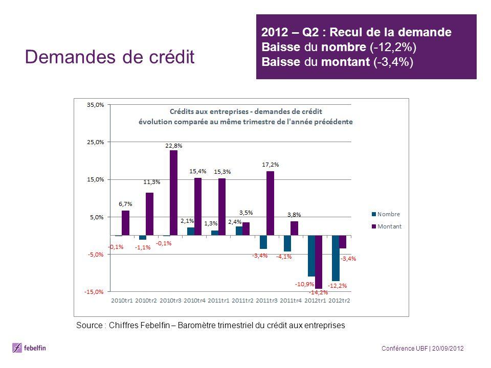 2012 – Q2 : Recul de la demande Baisse du nombre (-12,2%) Baisse du montant (-3,4%) Demandes de crédit Source : Chiffres Febelfin – Baromètre trimestriel du crédit aux entreprises Conférence UBF | 20/09/2012