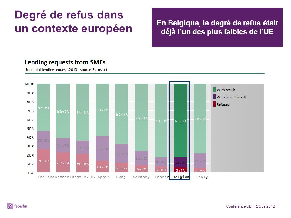Degré de refus dans un contexte européen En Belgique, le degré de refus était déjà lun des plus faibles de lUE Conférence UBF | 20/09/2012