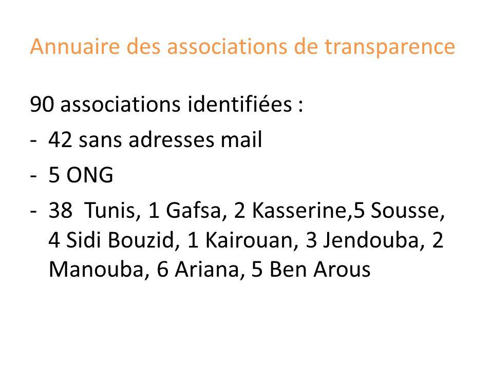Annuaire des associations de transparence 90 associations identifiées : -42 sans adresses mail -5 ONG -38 Tunis, 1 Gafsa, 2 Kasserine,5 Sousse, 4 Sidi Bouzid, 1 Kairouan, 3 Jendouba, 2 Manouba, 6 Ariana, 5 Ben Arous