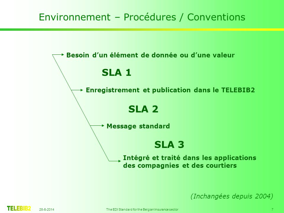 28-5-2014 The EDI Standard for the Belgian Insurance sector 7 Environnement – Procédures / Conventions Besoin dun élément de donnée ou dune valeur Enr