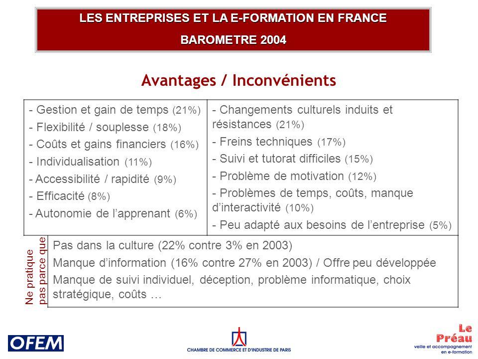Avantages / Inconvénients LES ENTREPRISES ET LA E-FORMATION EN FRANCE BAROMETRE 2004 - Gestion et gain de temps (21%) - Flexibilité / souplesse (18%) - Coûts et gains financiers (16%) - Individualisation (11%) - Accessibilité / rapidité (9%) - Efficacité (8%) - Autonomie de lapprenant (6%) - Changements culturels induits et résistances (21%) - Freins techniques (17%) - Suivi et tutorat difficiles (15%) - Problème de motivation (12%) - Problèmes de temps, coûts, manque dinteractivité (10%) - Peu adapté aux besoins de lentreprise (5%) Pas dans la culture (22% contre 3% en 2003) Manque dinformation (16% contre 27% en 2003) / Offre peu développée Manque de suivi individuel, déception, problème informatique, choix stratégique, coûts … Ne pratique pas parce que
