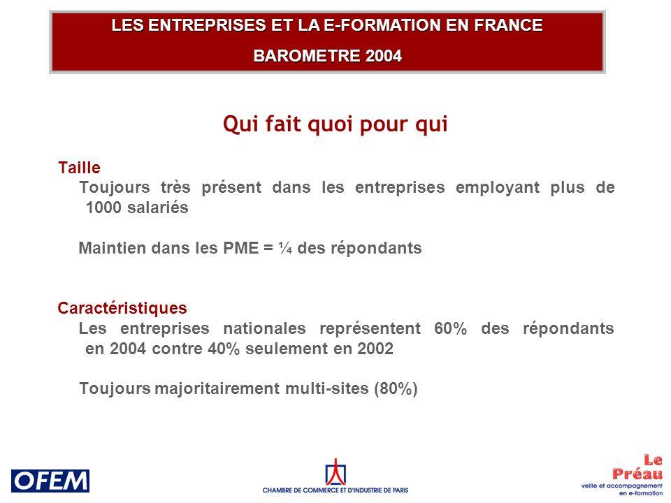 Qui fait quoi depuis quand LES ENTREPRISES ET LA E-FORMATION EN FRANCE BAROMETRE 2004 78% des PME 47% des GE41% des GE