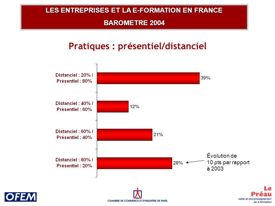 Pratiques : présentiel/distanciel LES ENTREPRISES ET LA E-FORMATION EN FRANCE BAROMETRE 2004 Évolution de 10 pts par rapport à 2003
