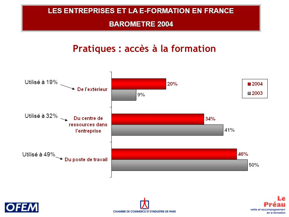 Pratiques : accès à la formation LES ENTREPRISES ET LA E-FORMATION EN FRANCE BAROMETRE 2004 Utilisé à 19% Utilisé à 32% Utilisé à 49%