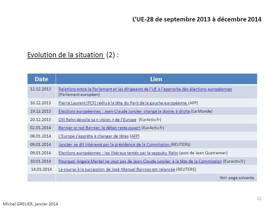 LUE-28 de septembre 2013 à décembre 2014 Evolution de la situation (2) : 22 Michel GRELIER, janvier 2014 DateLien 12.12.2013Relations entre le Parlement et les dirigeants de lUE à lapproche des élections européennes Relations entre le Parlement et les dirigeants de lUE à lapproche des élections européennes (Parlement européen) 16.12.2013Pierre Laurent (PCF) réélu à la tête du Parti de la gauche européenne Pierre Laurent (PCF) réélu à la tête du Parti de la gauche européenne (AFP) 19.12.2013Elections européennes : Jean-Claude Juncker change la donne à droiteElections européennes : Jean-Claude Juncker change la donne à droite (Le Monde) 20.12.2013Olli Rehn dévoile sa « vision » de lEuropeOlli Rehn dévoile sa « vision » de lEurope (EurActiv.fr) 02.01.2014Barnier or not Barnier, le débat reste ouvertBarnier or not Barnier, le débat reste ouvert (EurActiv.fr) 08.01.2014LEurope sapprête à changer de têtesLEurope sapprête à changer de têtes (AFP)AFP 09.01.2014Juncker se dit intéressé par la présidence de la Commission Juncker se dit intéressé par la présidence de la Commission (REUTERS) 09.01.2014Elections européennes : les libéraux tentés par le seppuku RehnElections européennes : les libéraux tentés par le seppuku Rehn (post de Jean Quatremer) 10.01.2014Pourquoi Angela Merkel ne veut pas de Jean-Claude Juncker à la tête de la CommissionPourquoi Angela Merkel ne veut pas de Jean-Claude Juncker à la tête de la Commission (Euractiv.fr) 14.01.2014La course à la succession de José Manuel Barroso est relancéeLa course à la succession de José Manuel Barroso est relancée (REUTERS) Voir page suivante