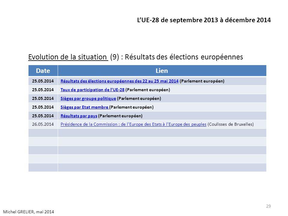 LUE-28 de septembre 2013 à décembre 2014 Evolution de la situation (9) : Résultats des élections européennes 29 Michel GRELIER, mai 2014 DateLien 25.05.2014Résultats des élections européennes des 22 au 25 mai 2014Résultats des élections européennes des 22 au 25 mai 2014 (Parlement européen) 25.05.2014Taux de participation de lUE-28Taux de participation de lUE-28 (Parlement européen) 25.05.2014Sièges par groupe politiqueSièges par groupe politique (Parlement européen) 25.05.2014Sièges par Etat membre Sièges par Etat membre (Parlement européen) 25.05.2014Résultats par paysRésultats par pays (Parlement européen) 26.05.2014Présidence de la Commission : de lEurope des Etats à lEurope des peuplesPrésidence de la Commission : de lEurope des Etats à lEurope des peuples (Coulisses de Bruxelles)