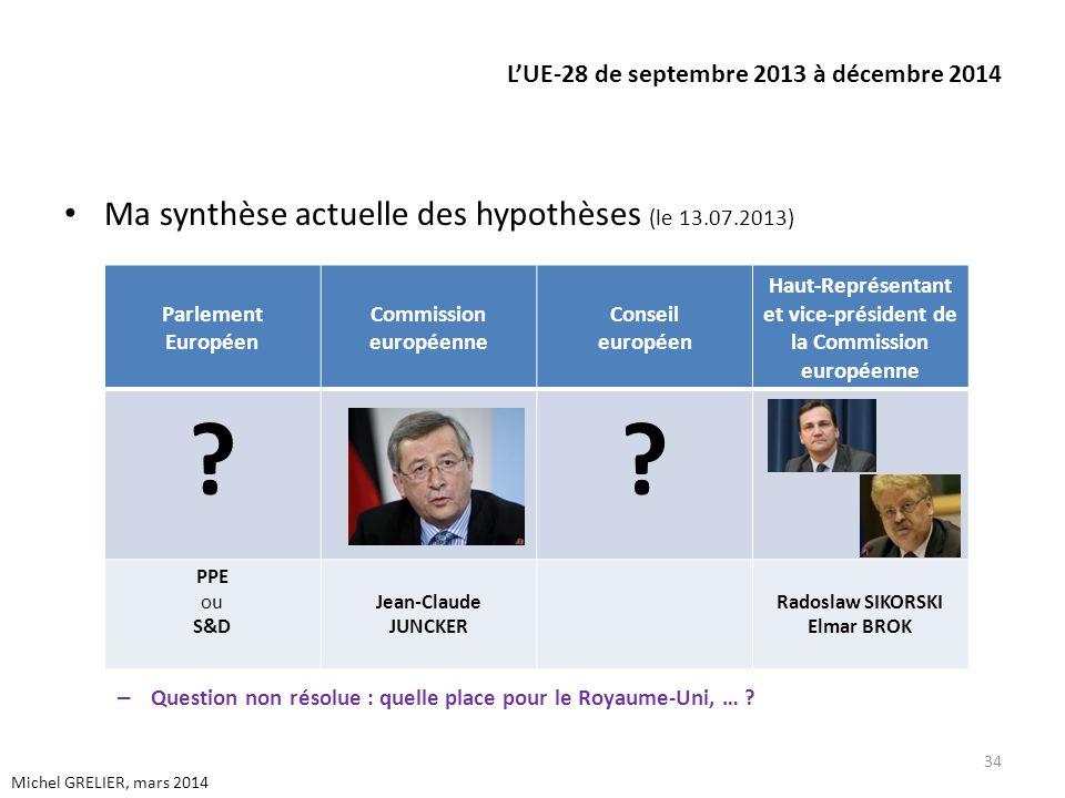 LUE-28 de septembre 2013 à décembre 2014 Ma synthèse actuelle des hypothèses (le 13.07.2013) – Question non résolue : quelle place pour le Royaume-Uni