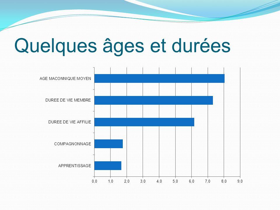 Quelques âges et durées