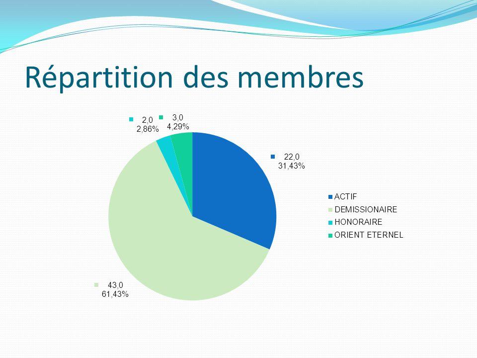 Répartition des membres