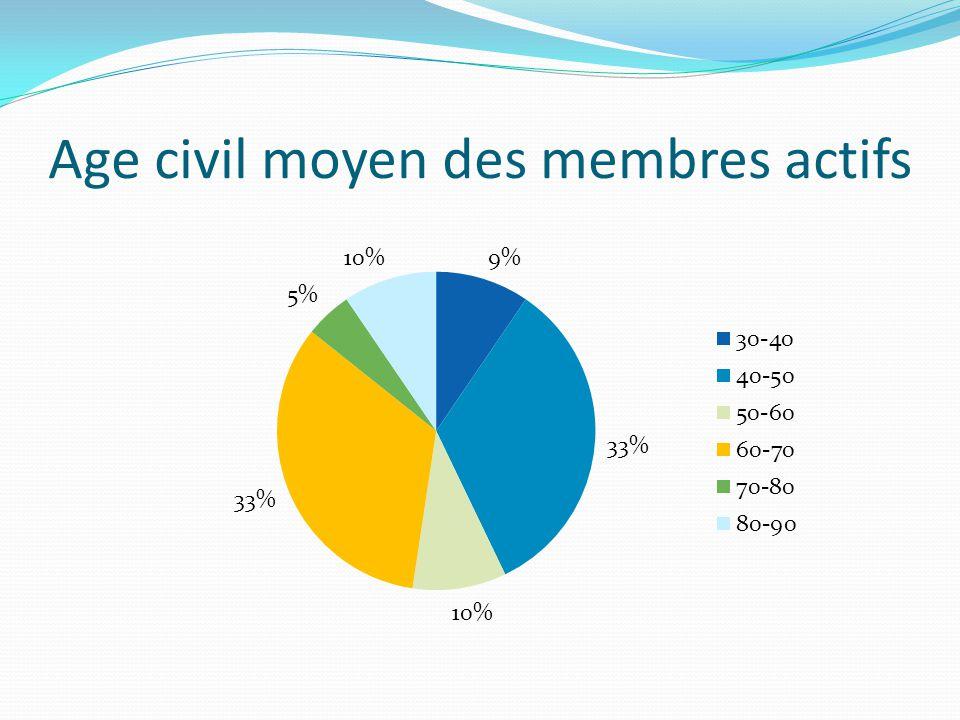 Age civil moyen des membres actifs