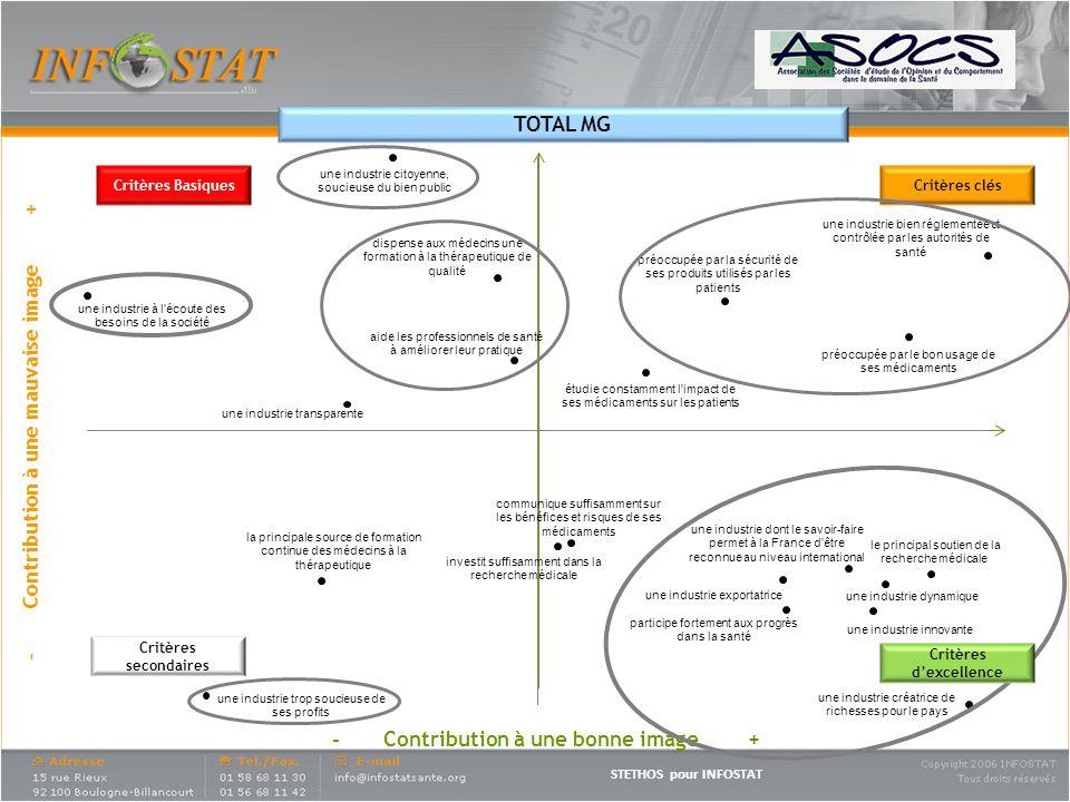 STETHOS pour INFOSTAT - Contribution à une mauvaise image + Critères Basiques Critères secondaires Critères clés TOTAL MG - Contribution à une bonne image + Critères dexcellence