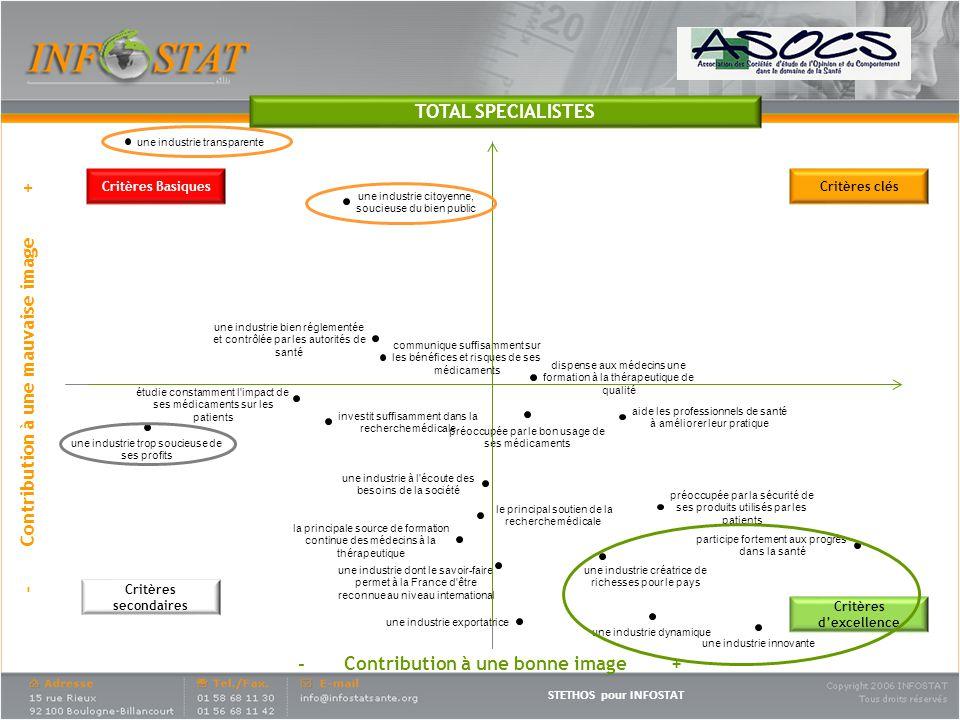 STETHOS pour INFOSTAT - Contribution à une mauvaise image + Critères Basiques Critères secondaires Critères clés Critères dexcellence TOTAL SPECIALISTES - Contribution à une bonne image +
