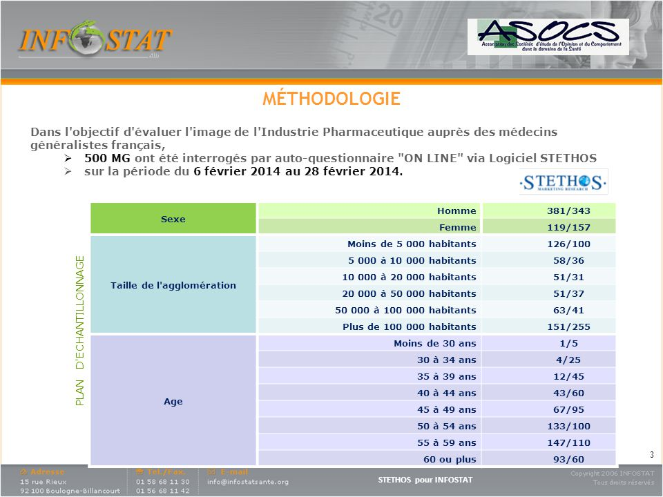 STETHOS pour INFOSTAT ANALYSES STATISTIQUES Le résultat Total MG , afin dêtre représentatif, a été redressé sur les critères dâge, de sexe et de taille dagglomération : Des comparaisons avec la vague 1 effectuée auprès des spécialistes en 2013.